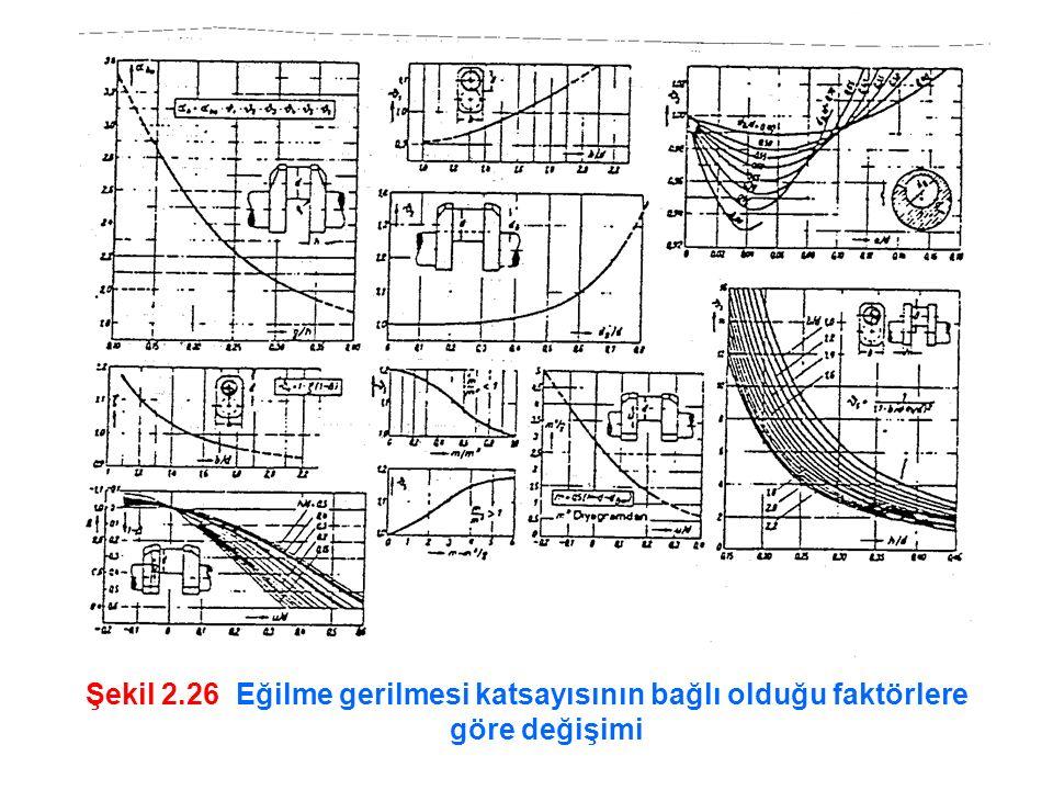 Şekil 2.26 Eğilme gerilmesi katsayısının bağlı olduğu faktörlere göre değişimi