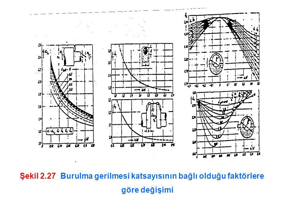 Şekil 2.27 Burulma gerilmesi katsayısının bağlı olduğu faktörlere göre değişimi