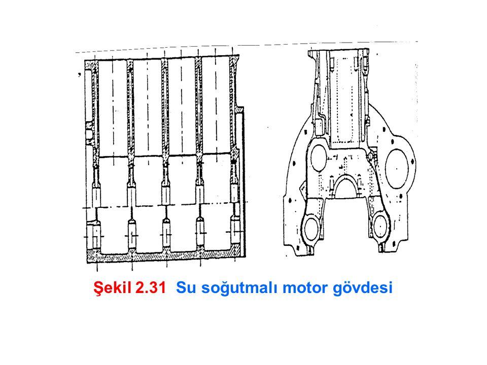 Şekil 2.31 Su soğutmalı motor gövdesi