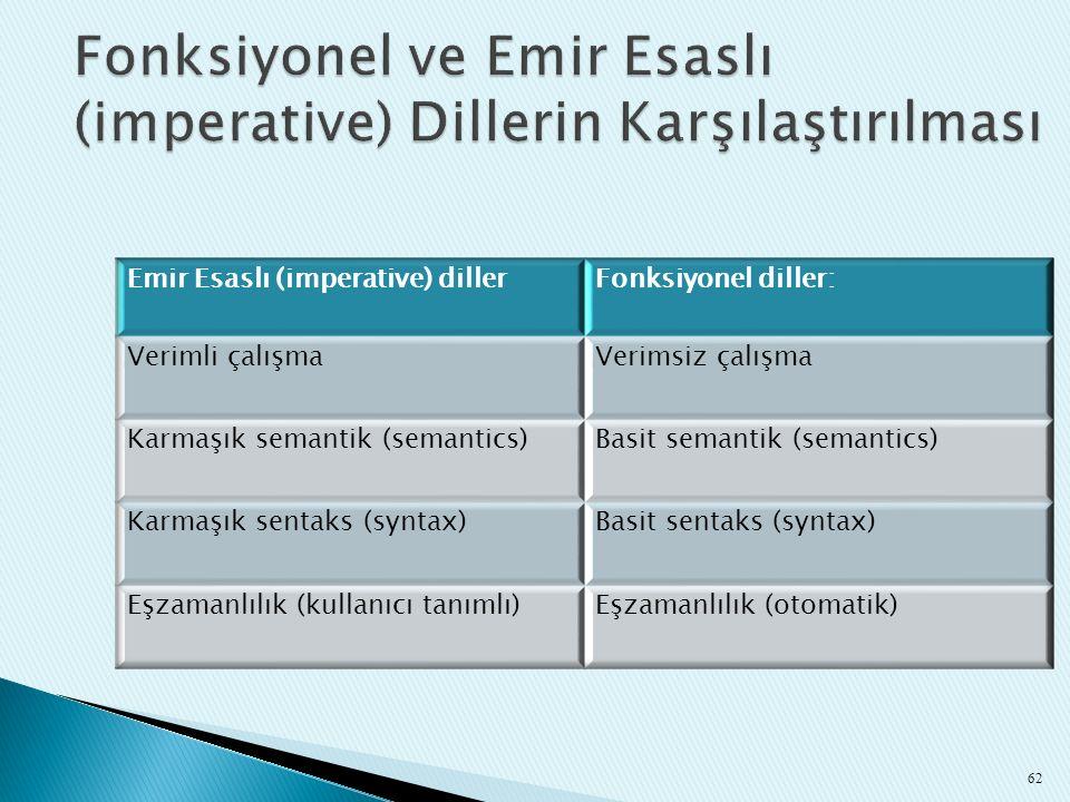 Fonksiyonel ve Emir Esaslı (imperative) Dillerin Karşılaştırılması