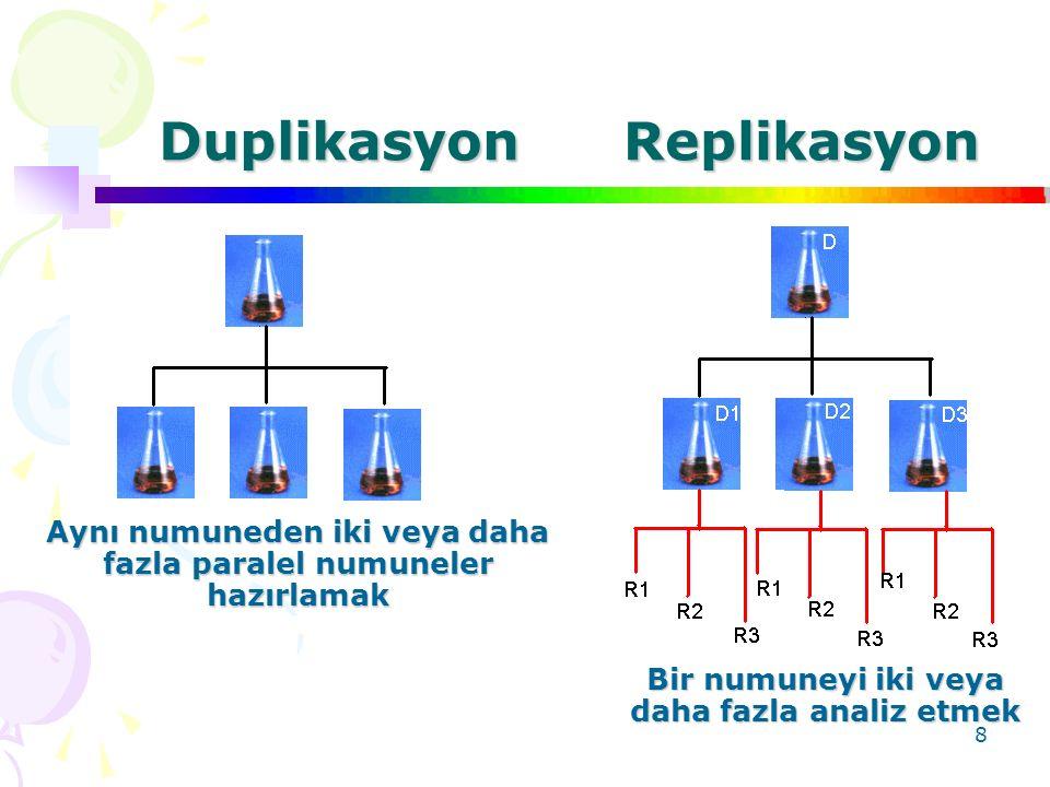 Duplikasyon Replikasyon