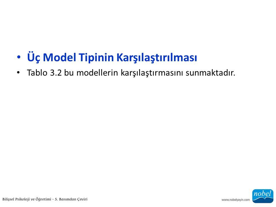 Üç Model Tipinin Karşılaştırılması