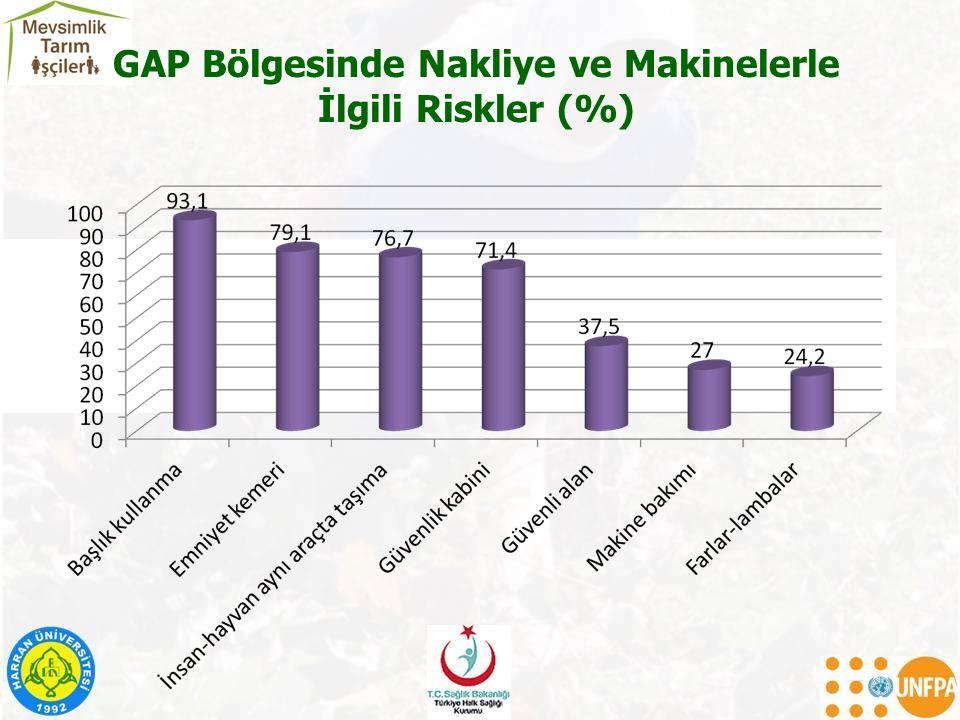 GAP Bölgesinde Nakliye ve Makinelerle İlgili Riskler (%)