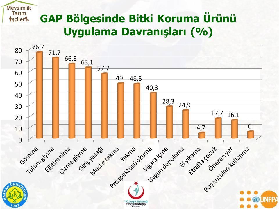 GAP Bölgesinde Bitki Koruma Ürünü Uygulama Davranışları (%)