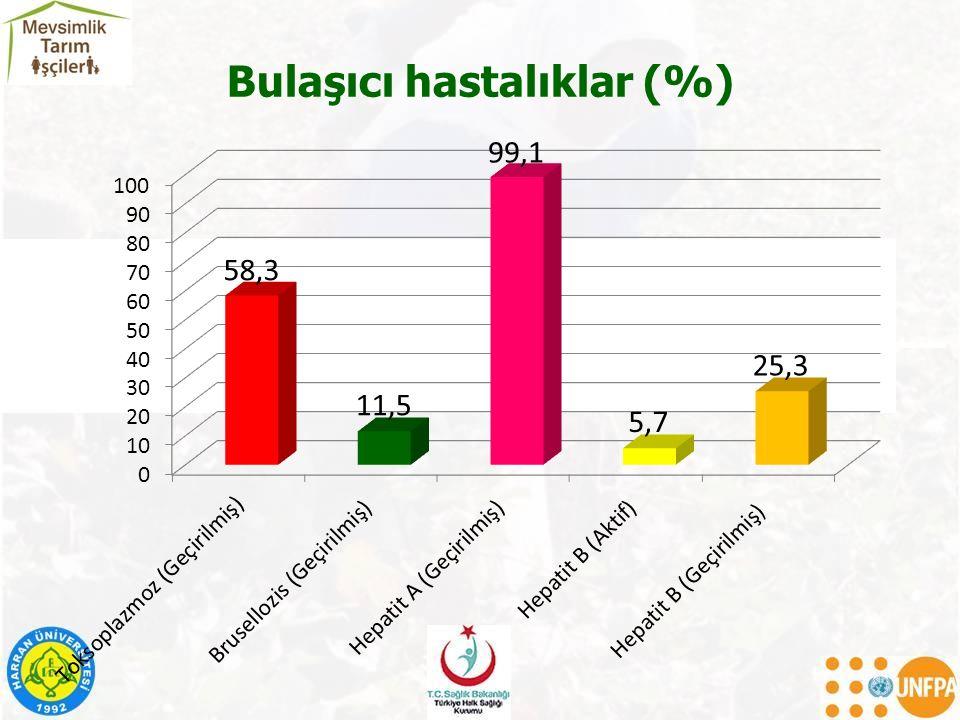 Bulaşıcı hastalıklar (%)