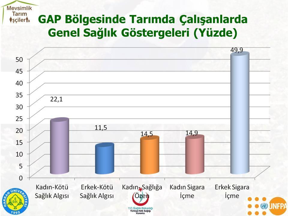 GAP Bölgesinde Tarımda Çalışanlarda Genel Sağlık Göstergeleri (Yüzde)