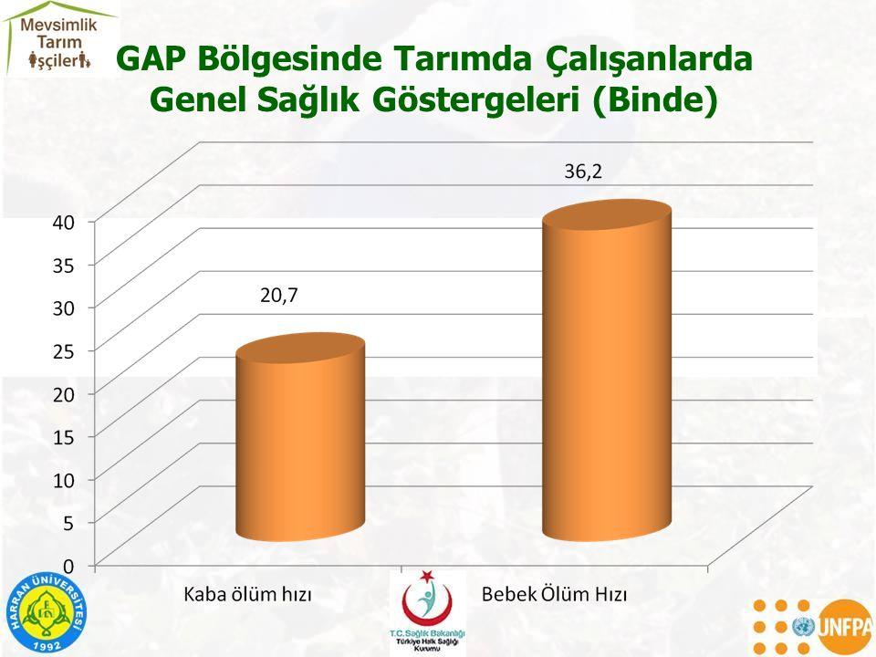 GAP Bölgesinde Tarımda Çalışanlarda Genel Sağlık Göstergeleri (Binde)