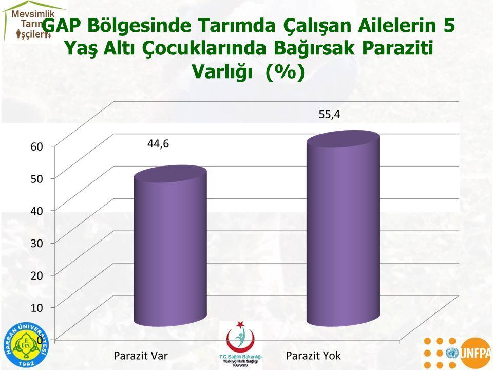GAP Bölgesinde Tarımda Çalışan Ailelerin 5 Yaş Altı Çocuklarında Bağırsak Paraziti Varlığı (%)