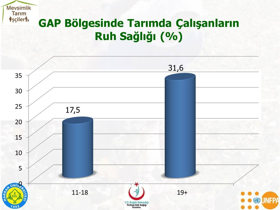 GAP Bölgesinde Tarımda Çalışanların Ruh Sağlığı (%)
