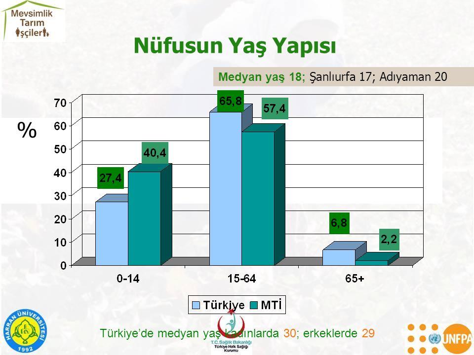 Nüfusun Yaş Yapısı % Medyan yaş 18; Şanlıurfa 17; Adıyaman 20