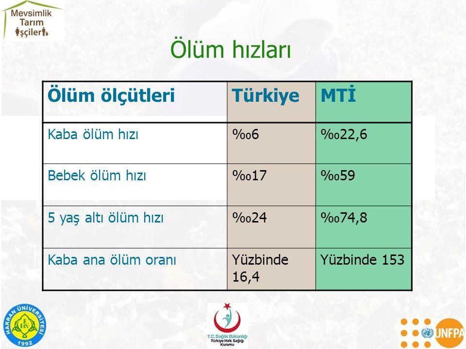 Ölüm hızları Ölüm ölçütleri Türkiye MTİ Kaba ölüm hızı ‰6 ‰22,6