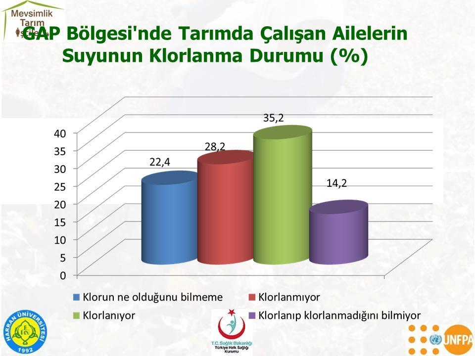 GAP Bölgesi nde Tarımda Çalışan Ailelerin Suyunun Klorlanma Durumu (%)