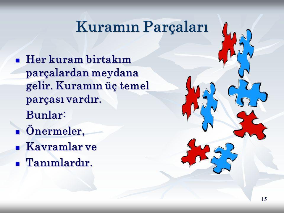 Kuramın Parçaları Her kuram birtakım parçalardan meydana gelir. Kuramın üç temel parçası vardır. Bunlar: