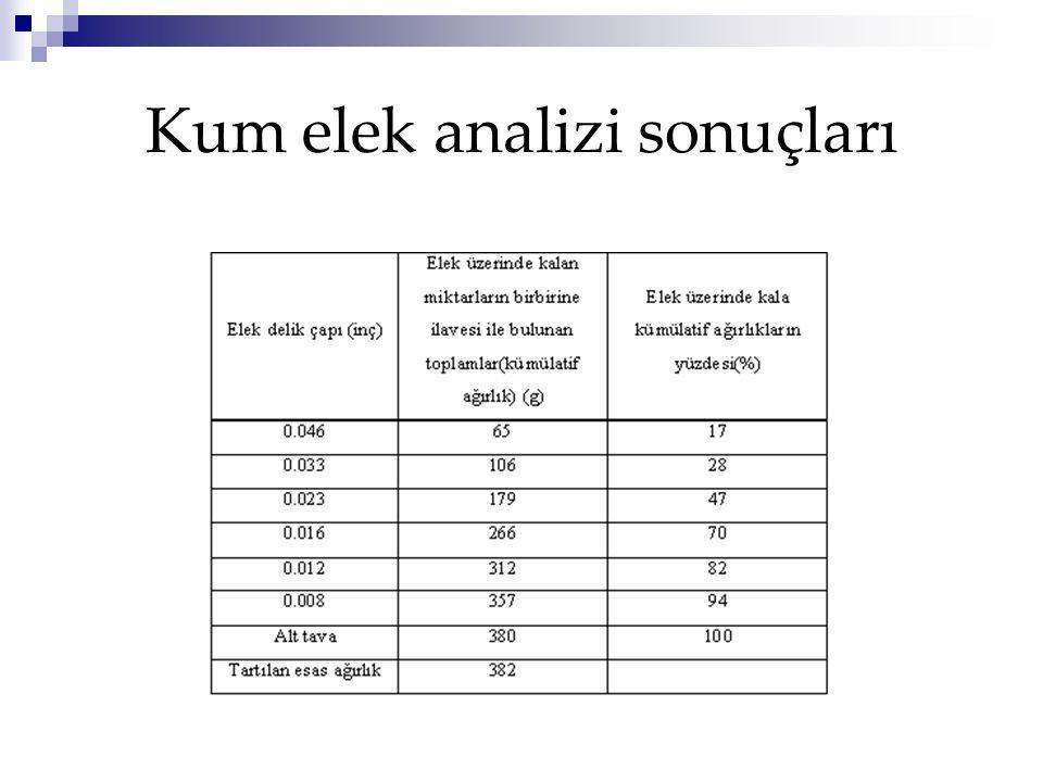 Kum elek analizi sonuçları