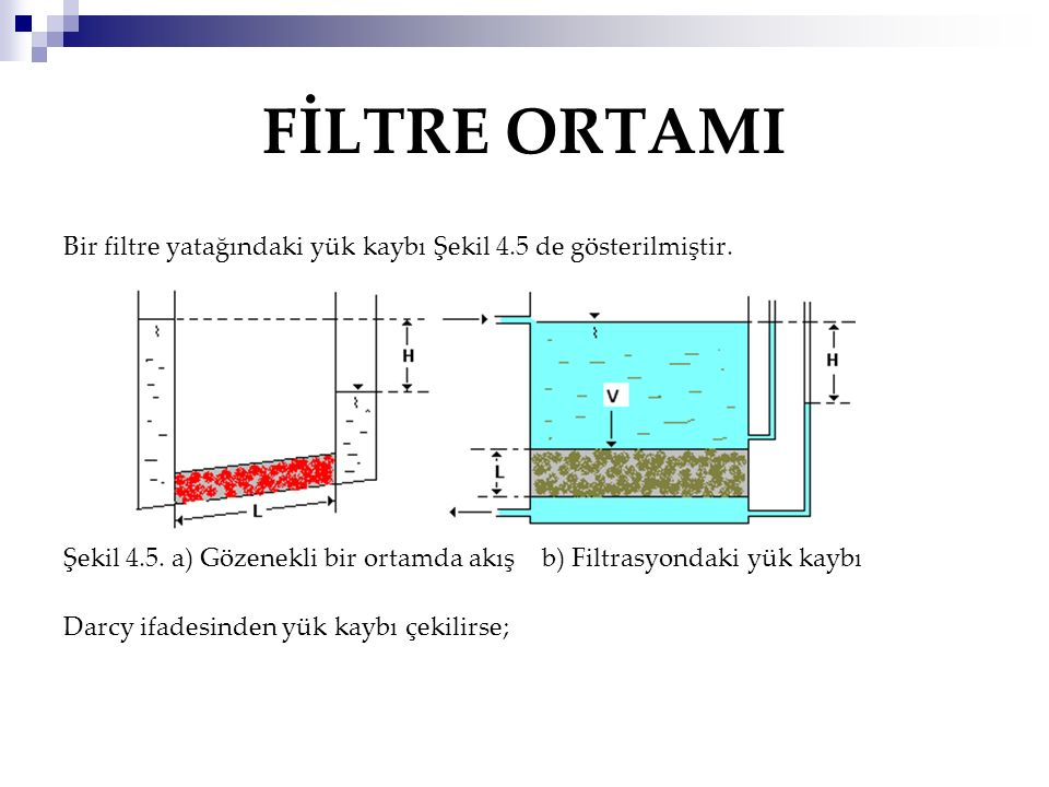 FİLTRE ORTAMI Bir filtre yatağındaki yük kaybı Şekil 4.5 de gösterilmiştir. Şekil 4.5. a) Gözenekli bir ortamda akış b) Filtrasyondaki yük kaybı.