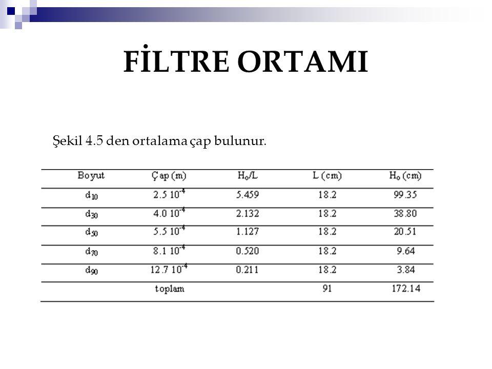 FİLTRE ORTAMI Şekil 4.5 den ortalama çap bulunur.