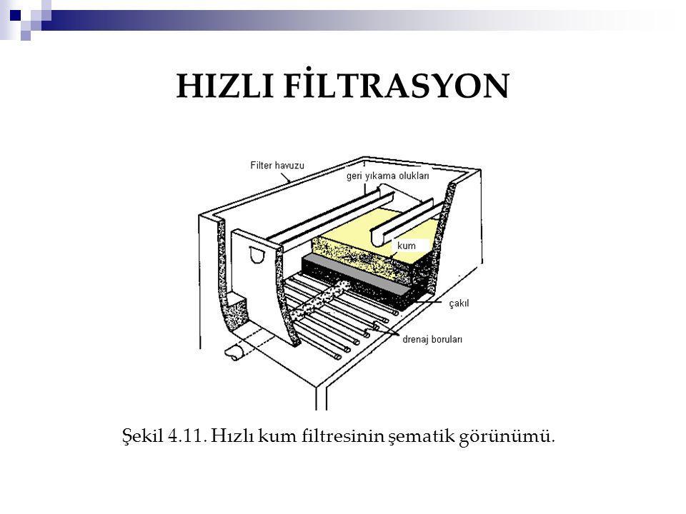HIZLI FİLTRASYON Şekil 4.11. Hızlı kum filtresinin şematik görünümü.