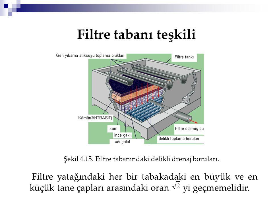 Filtre tabanı teşkili Şekil 4.15. Filtre tabanındaki delikli drenaj boruları.