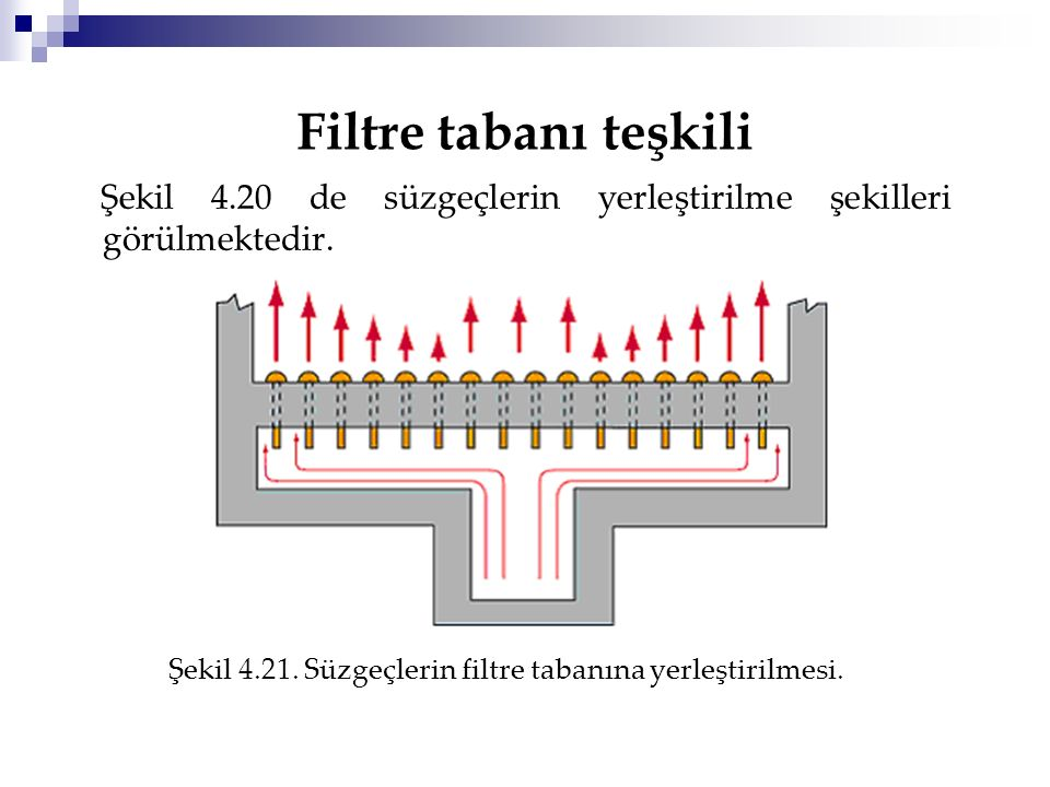 Filtre tabanı teşkili Şekil 4.20 de süzgeçlerin yerleştirilme şekilleri görülmektedir.
