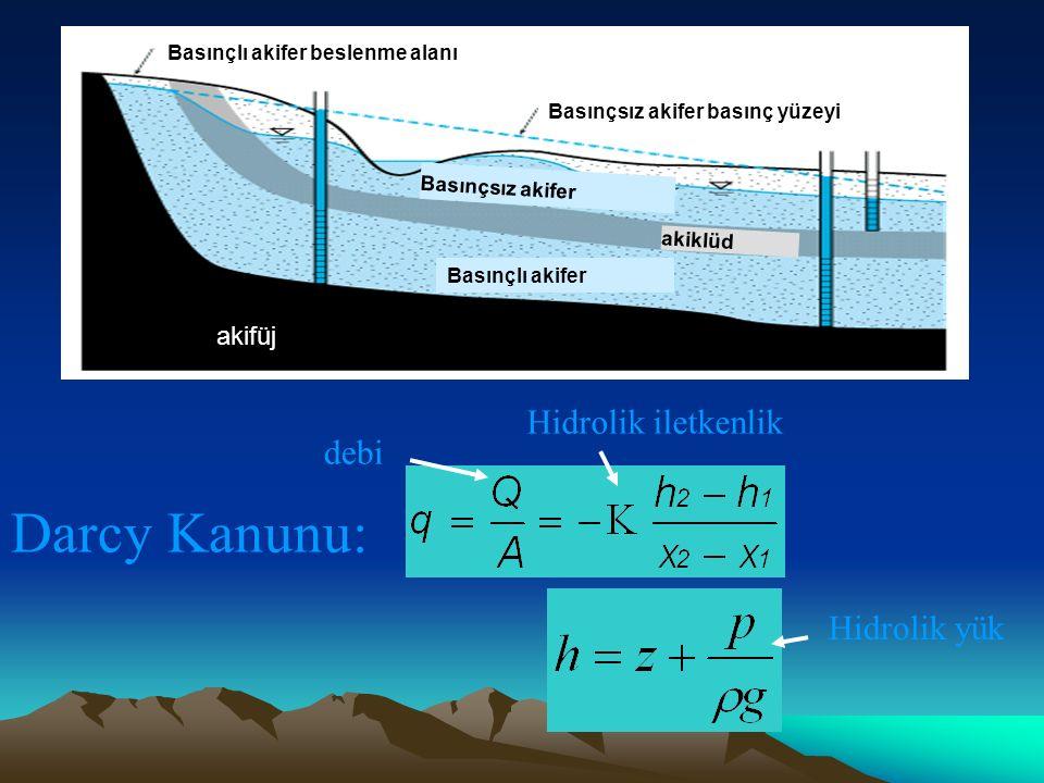 Darcy Kanunu: Hidrolik iletkenlik debi Hidrolik yük akifüj