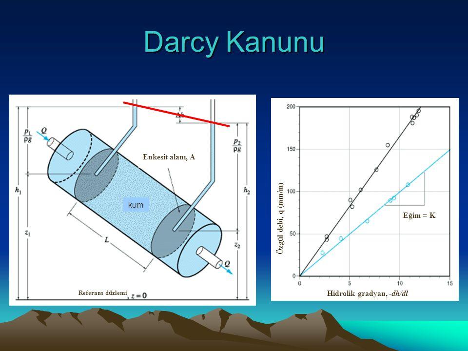 Darcy Kanunu Enkesit alanı, A Özgül debi, q (mm/m) kum Eğim = K