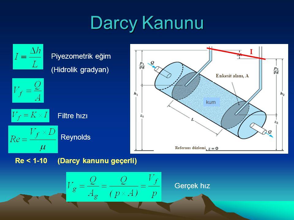 Darcy Kanunu I Piyezometrik eğim (Hidrolik gradyan) Filtre hızı