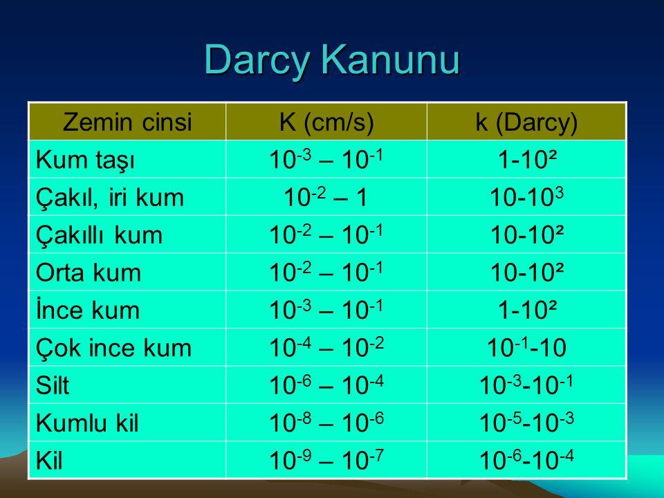 Darcy Kanunu Zemin cinsi K (cm/s) k (Darcy) Kum taşı 10-3 – 10-1 1-10²
