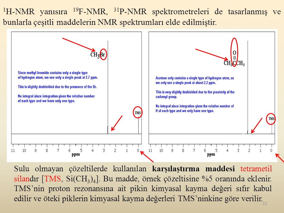 1H-NMR yanısıra 19F-NMR, 31P-NMR spektrometreleri de tasarlanmış ve bunlarla çeşitli maddelerin NMR spektrumları elde edilmiştir.