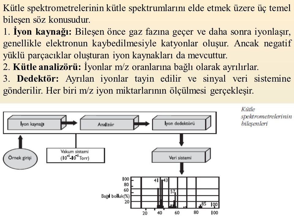 Kütle spektrometrelerinin kütle spektrumlarını elde etmek üzere üç temel bileşen söz konusudur.