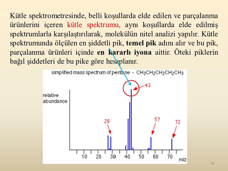 Kütle spektrometresinde, belli koşullarda elde edilen ve parçalanma ürünlerini içeren kütle spektrumu, aynı koşullarda elde edilmiş spektrumlarla karşılaştırılarak, molekülün nitel analizi yapılır.