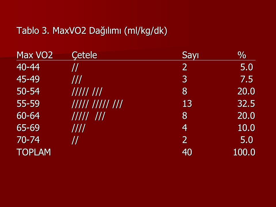 Tablo 3. MaxVO2 Dağılımı (ml/kg/dk)