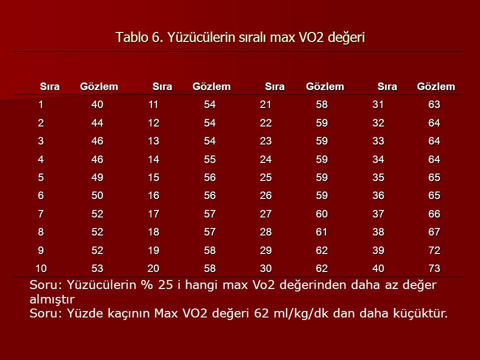 Tablo 6. Yüzücülerin sıralı max VO2 değeri