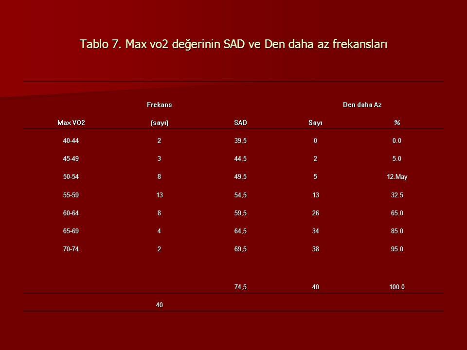Tablo 7. Max vo2 değerinin SAD ve Den daha az frekansları
