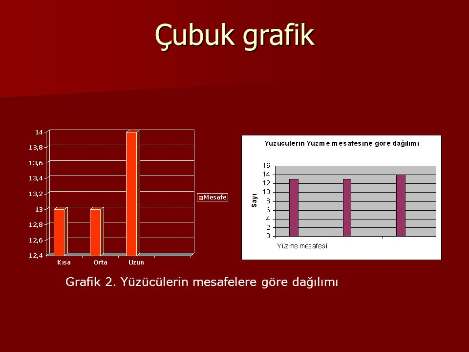 Çubuk grafik Grafik 2. Yüzücülerin mesafelere göre dağılımı