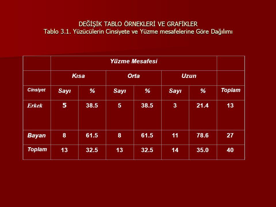 DEĞİŞİK TABLO ÖRNEKLERİ VE GRAFİKLER Tablo 3. 1