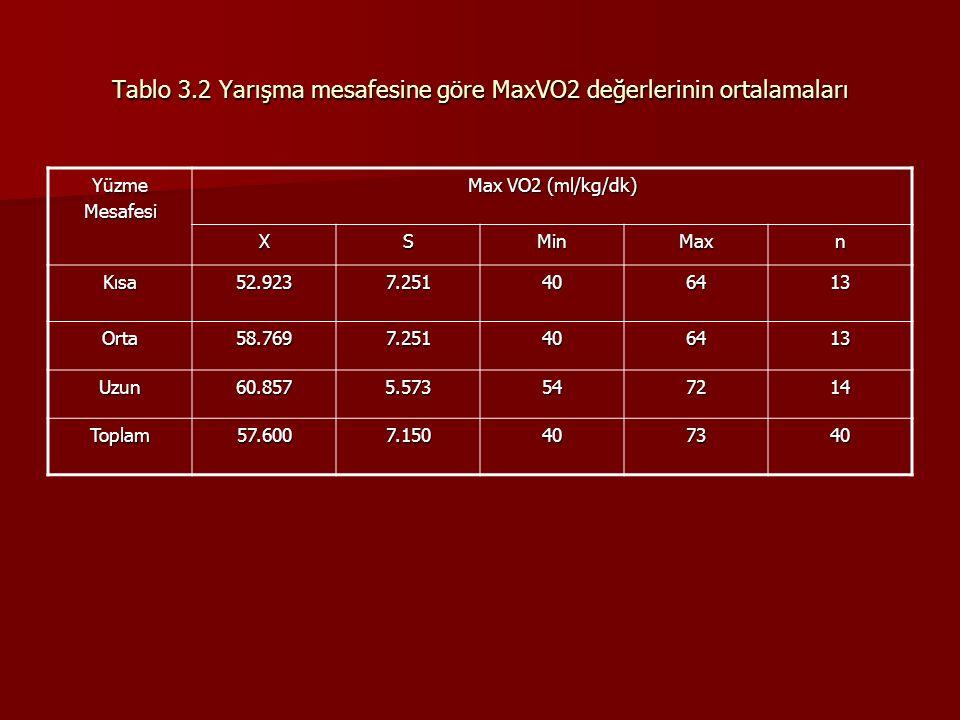 Tablo 3.2 Yarışma mesafesine göre MaxVO2 değerlerinin ortalamaları