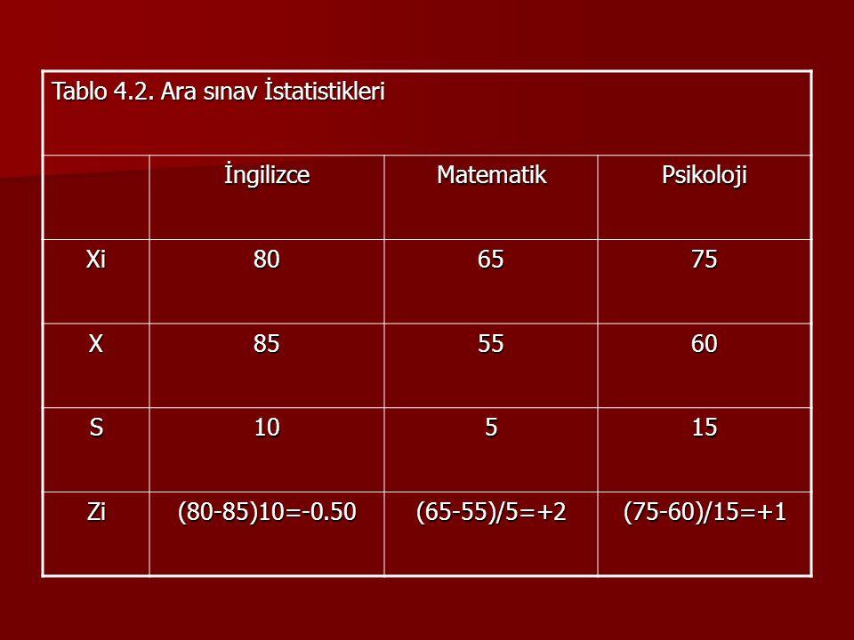 Tablo 4.2. Ara sınav İstatistikleri