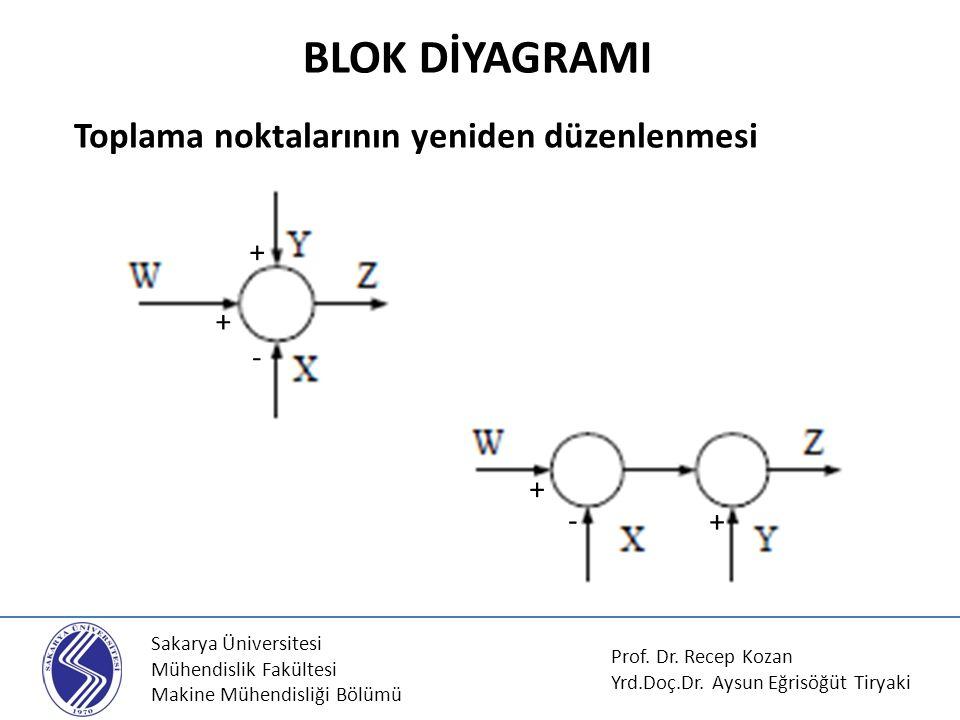BLOK DİYAGRAMI Toplama noktalarının yeniden düzenlenmesi + - + -
