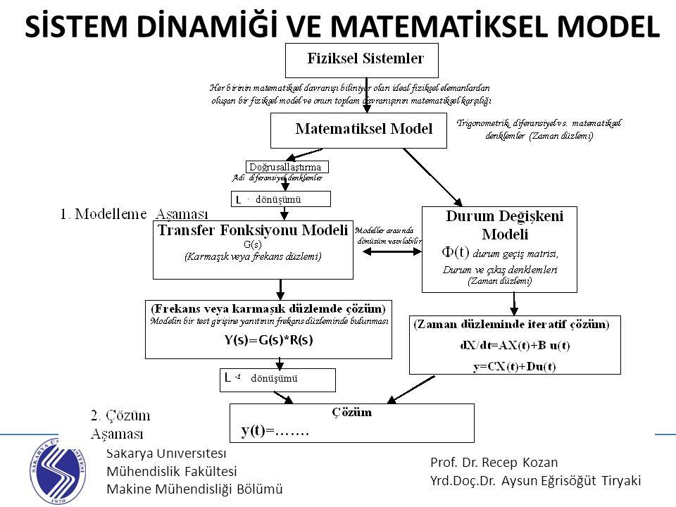 SİSTEM DİNAMİĞİ VE MATEMATİKSEL MODEL
