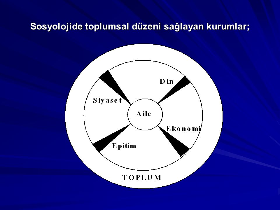 Sosyolojide toplumsal düzeni sağlayan kurumlar;