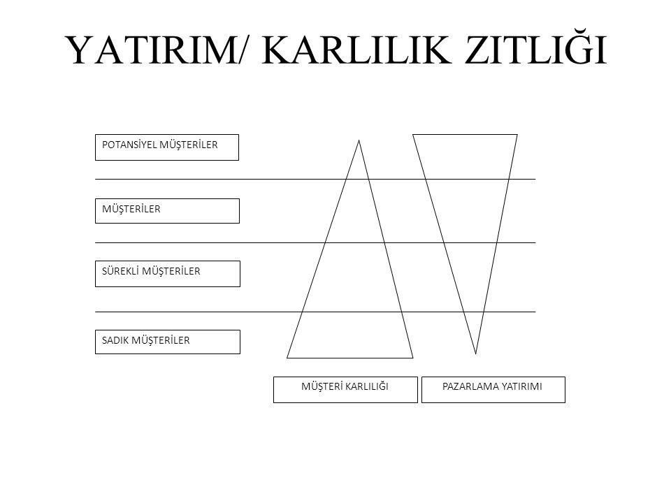 YATIRIM/ KARLILIK ZITLIĞI