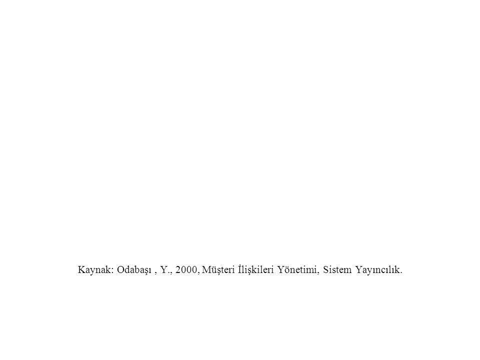 Kaynak: Odabaşı , Y., 2000, Müşteri İlişkileri Yönetimi, Sistem Yayıncılık.