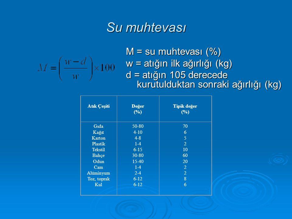 Su muhtevası M = su muhtevası (%) w = atığın ilk ağırlığı (kg)