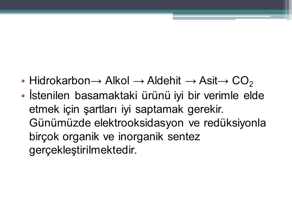 Hidrokarbon→ Alkol → Aldehit → Asit→ CO2