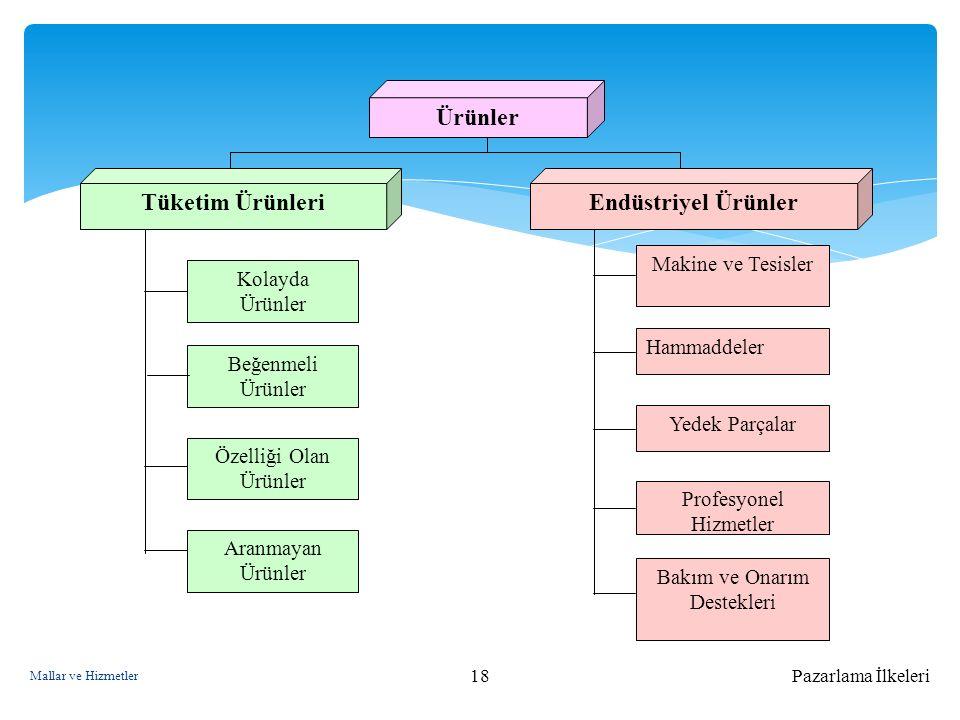 Ürünler Tüketim Ürünleri Endüstriyel Ürünler