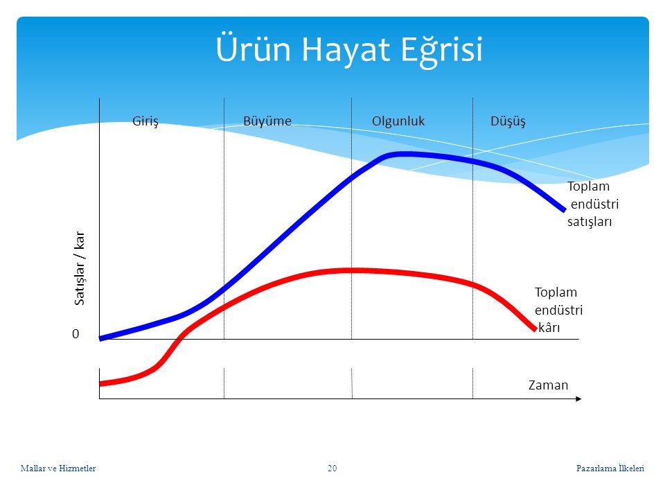 Ürün Hayat Eğrisi Toplam endüstri kârı Satışlar / kar satışları Giriş