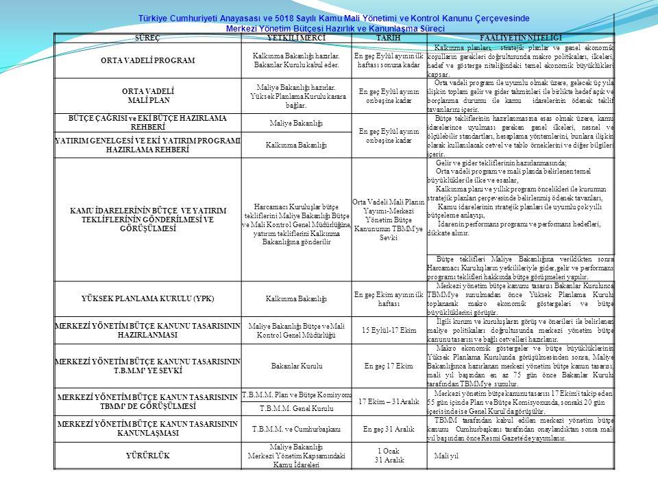 Türkiye Cumhuriyeti Anayasası ve 5018 Sayılı Kamu Mali Yönetimi ve Kontrol Kanunu Çerçevesinde Merkezi Yönetim Bütçesi Hazırlık ve Kanunlaşma Süreci