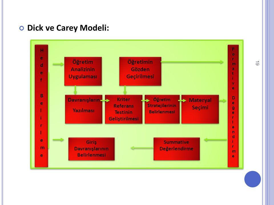 Dick ve Carey Modeli: Materyal Seçimi Öğretim Analizinin Uygulaması