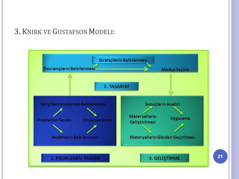 3. Knirk ve Gustafson Modeli: