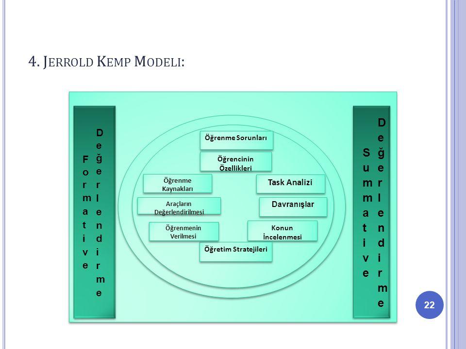 Formative Değerlendirme Summative Değerlendirme Öğrencinin Özellikleri